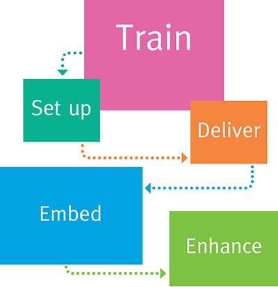 Train, set up, deliver, embed, enhance